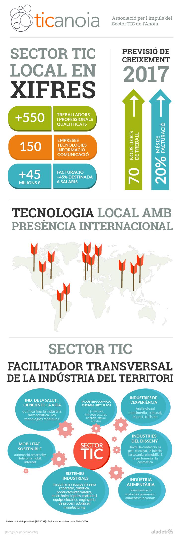 Infografia TIC Anoia 2017