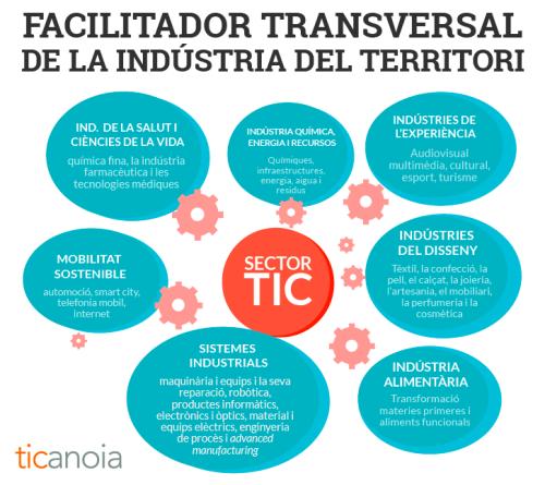 TICAnoia - Facilitador transversal de la industria del territori
