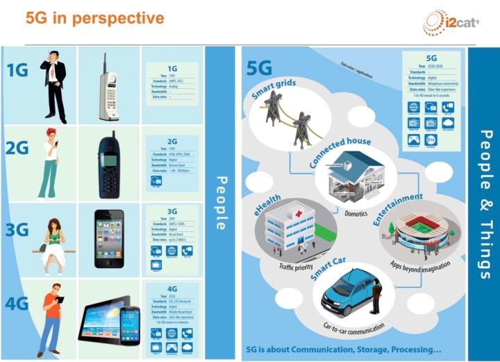 5G en perspectiva / Taller sobre tecnologia 5G / Fundació i2CAT